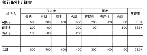 銀行取引一覧表