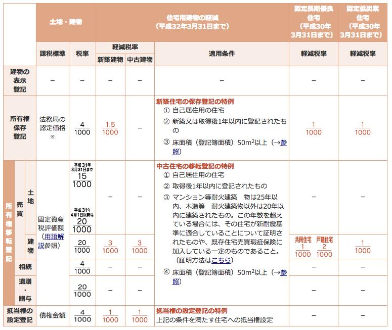 三井不動産リアルティ「登録免許税の軽減税率」