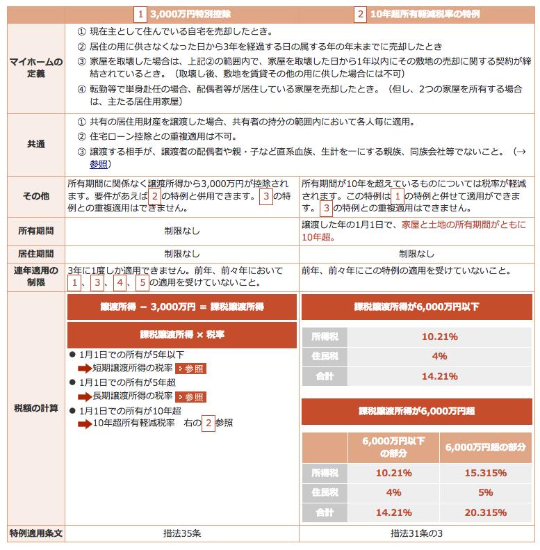三井不動産リアルティ(税控除シミュレーション)