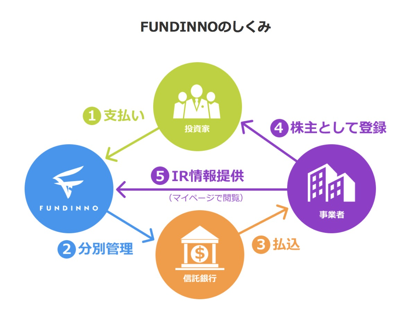 株式投資型クラウドファンディング|FUNDINO(ファンディーノ)