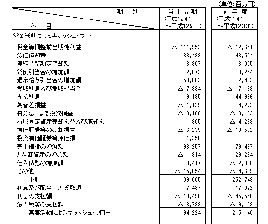 三菱モーターズのキャッシュフロー計算書