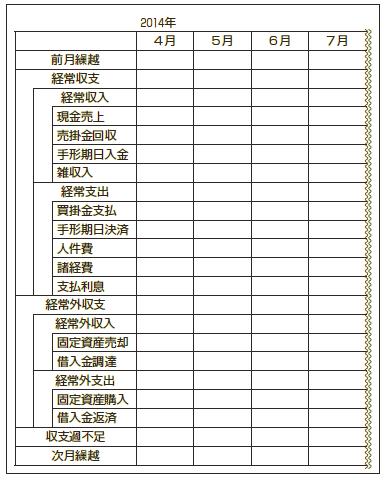 収支リスト