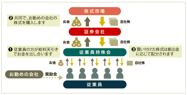 従業員の福利厚生 – 従業員持株会 –