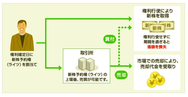 新株予約権(マネックス証券)