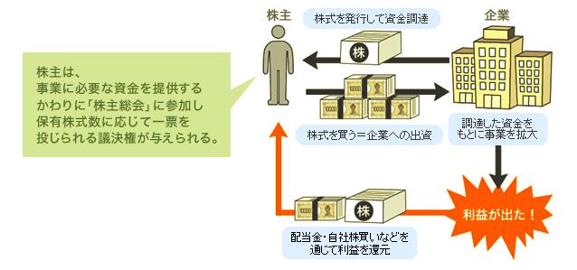 株式投資の仕組み