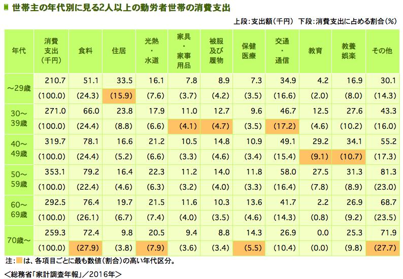 世帯主の年代別に見る2人以上の勤労者世帯の消費支出