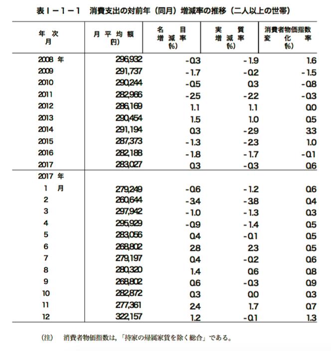 家計調査報告(家計収支編)