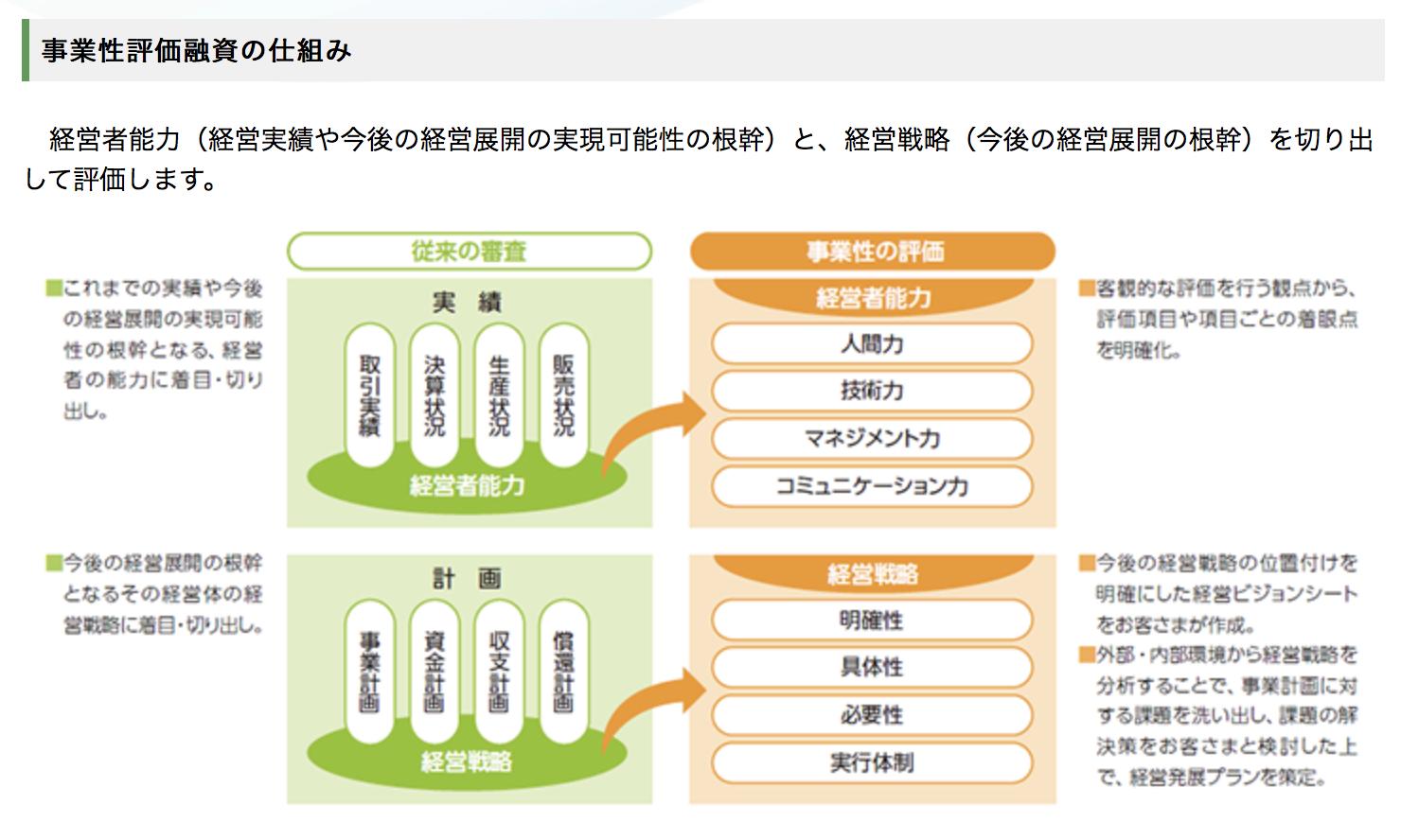 日本政策金融公庫公式サイト