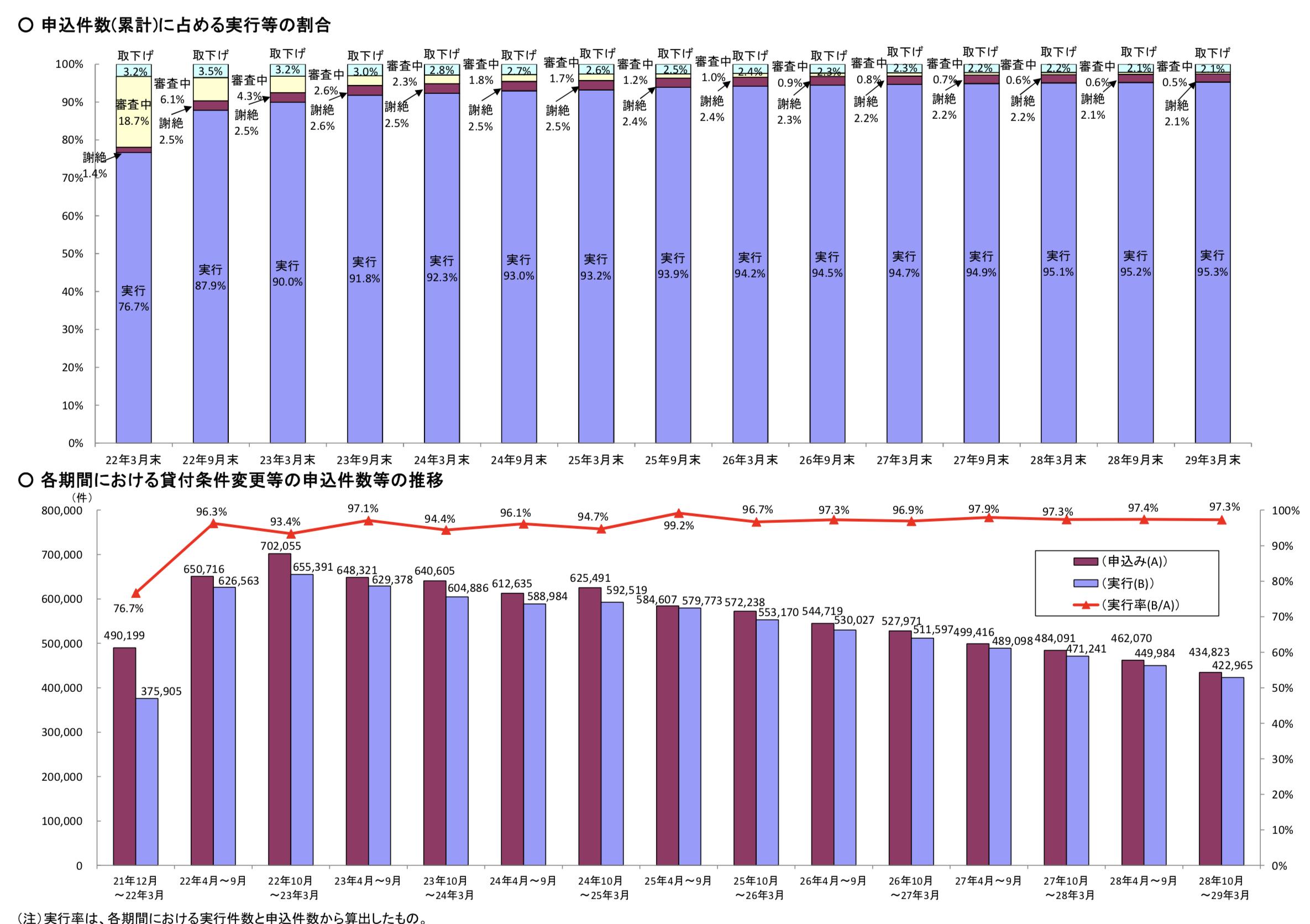 申込件数(累計)に占める実行等の割合、各期間における貸付条件変更等の申込件数等の推移