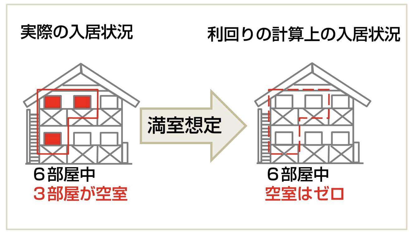 アパート経営の利回り(インカムラボ|日本財託)