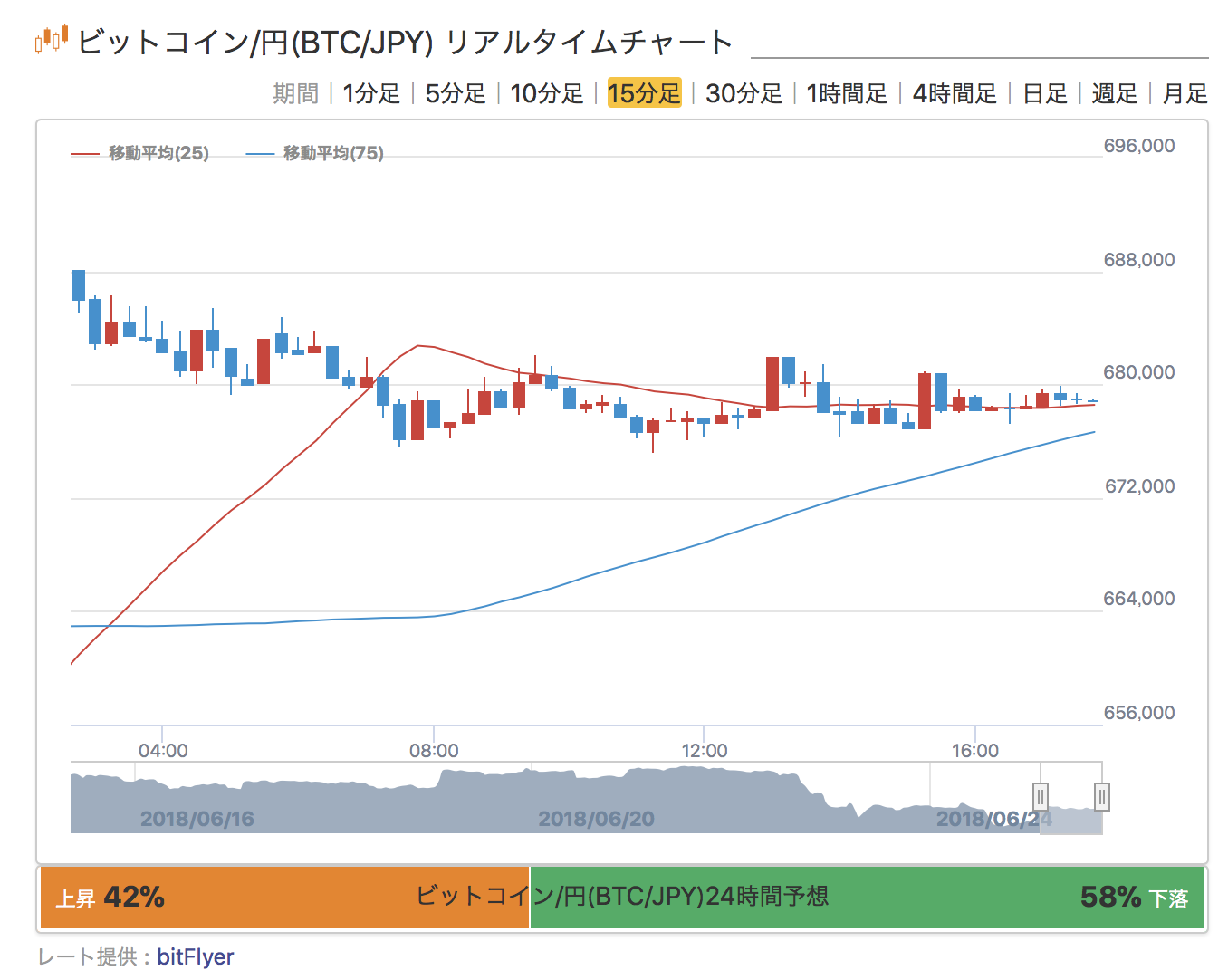 Bitcoin(ビットコイン)の最新チャート