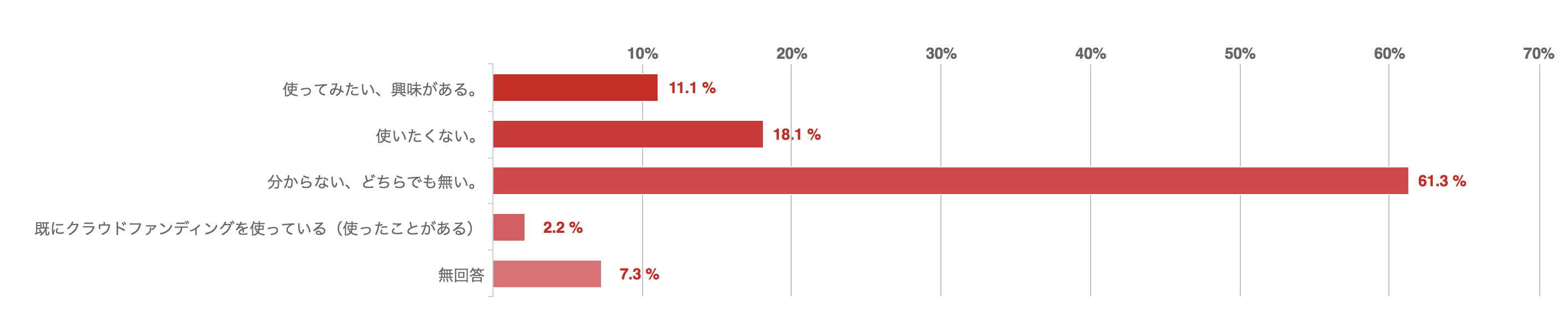 クラウドファンディングを使用したいか、回答結果のグラフ