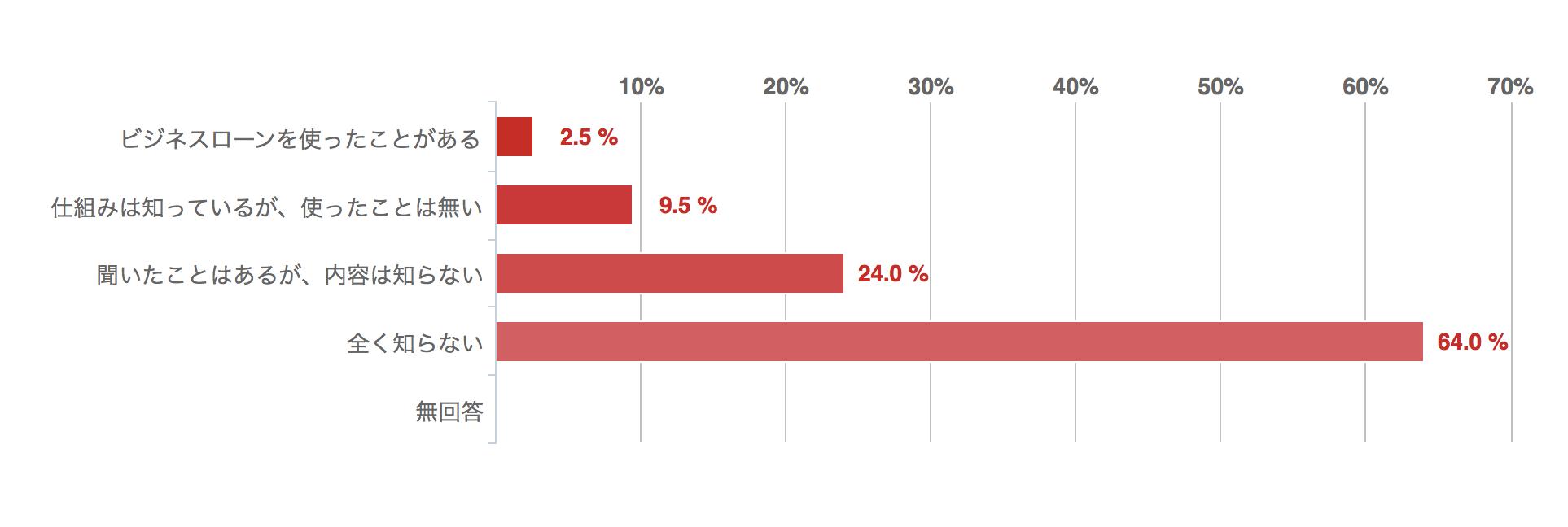 あなたは「ビジネスローン」を知っていますか?回答グラフ