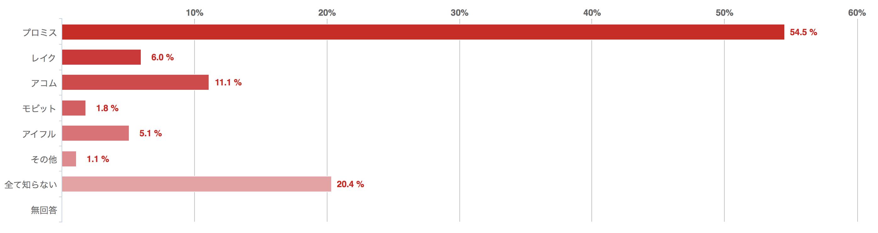 あなたが知っている「カードローン」のブランドを教えてください、回答グラフ