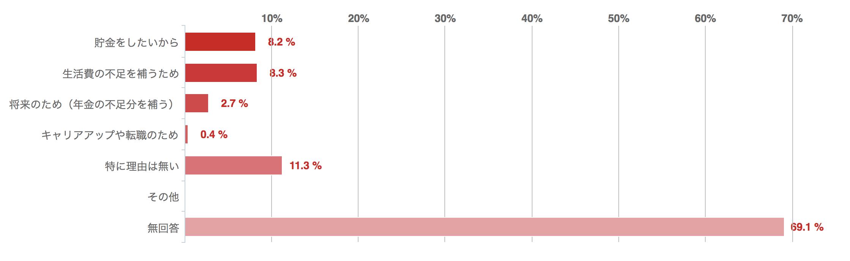 あなたが副業をしている理由は何ですか?回答グラフ