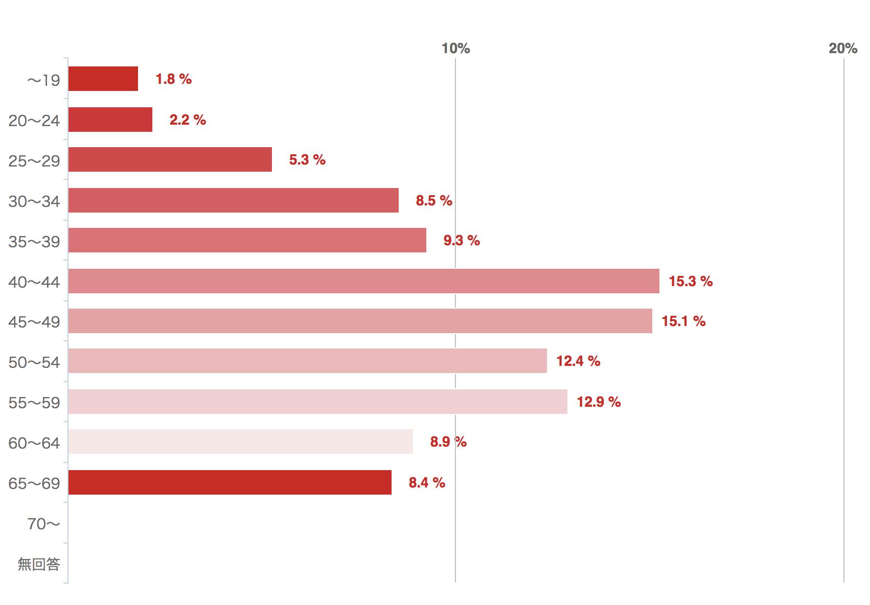 ファクタリングと手形割引に関するアンケート回答者の年齢分布図