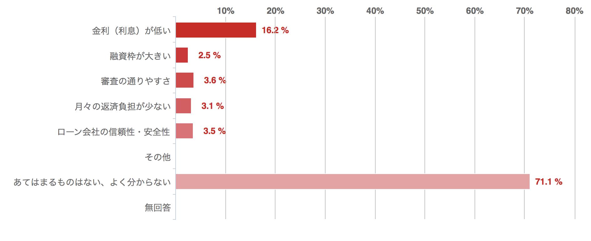 あなたがビジネスローンに期待することは何ですか?回答グラフ