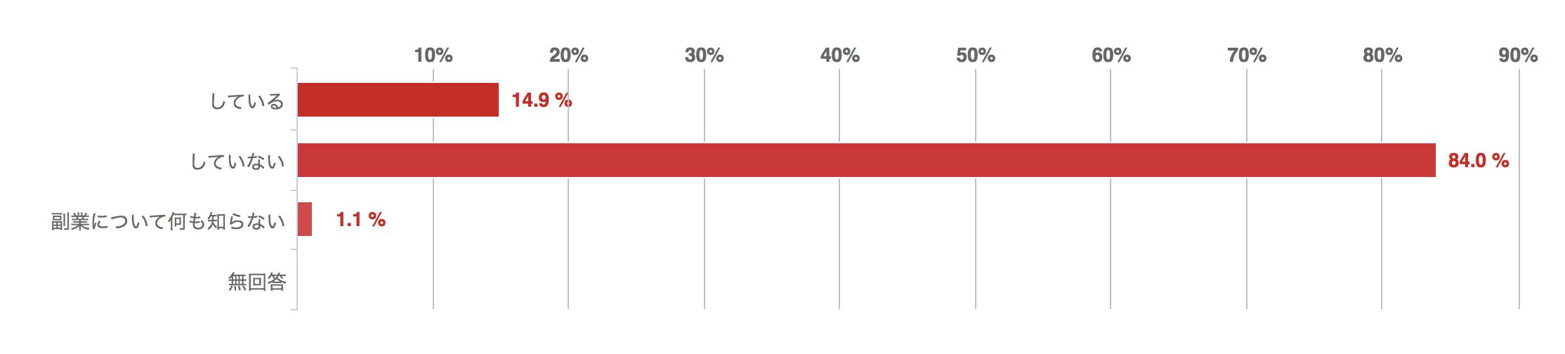 あなたは副業をしていますか?、回答グラフ