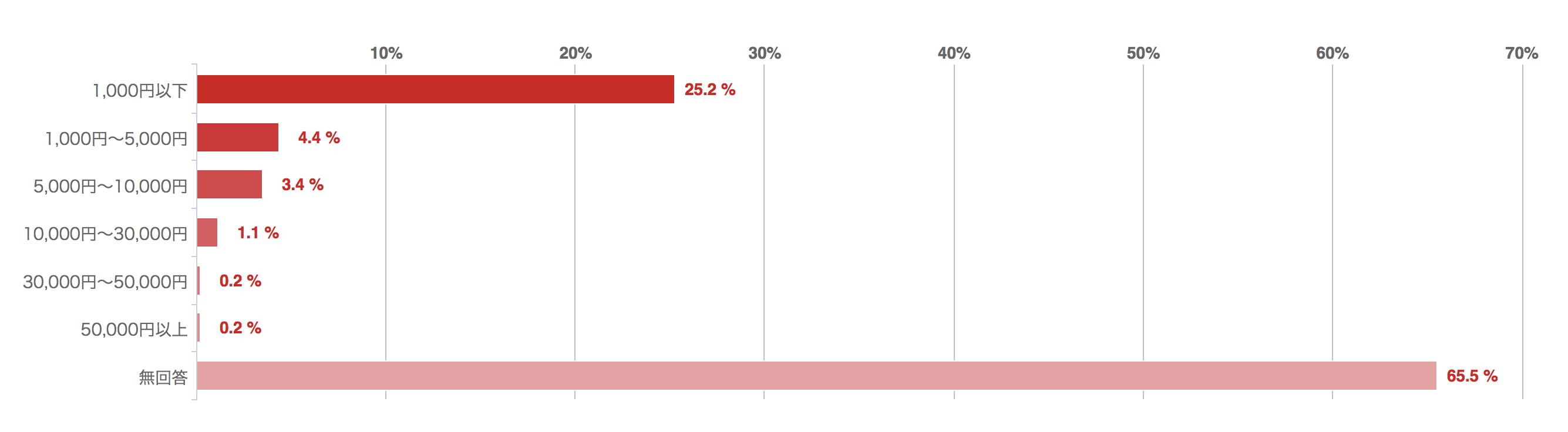 クラウドファンディング1回で支援する平均金額の棒グラフ