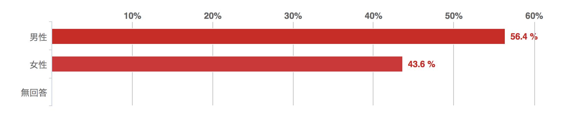 ビジネスローンに関するアンケート回答者の性別のグラフ