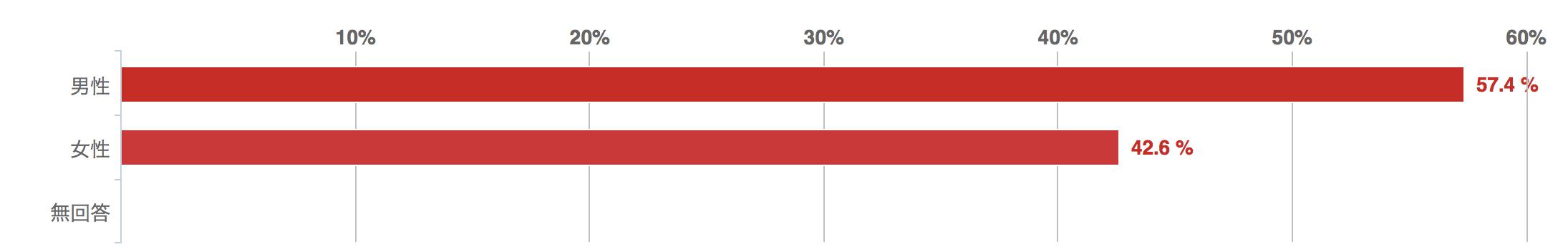 回答者の性別、回答グラフ