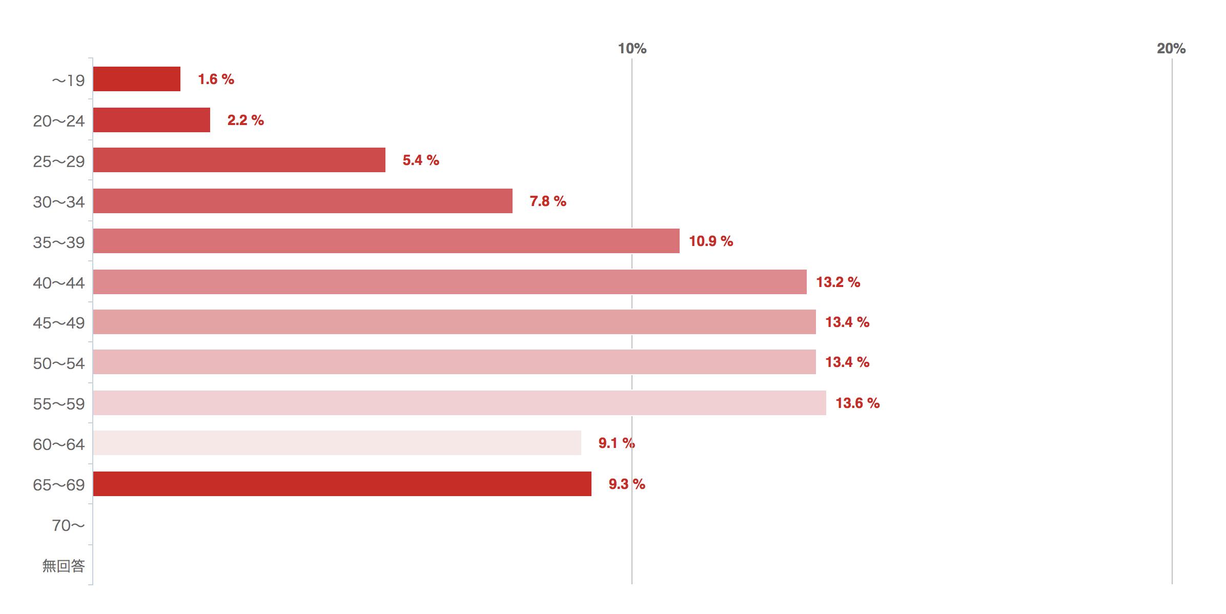 回答者の年齢分布図