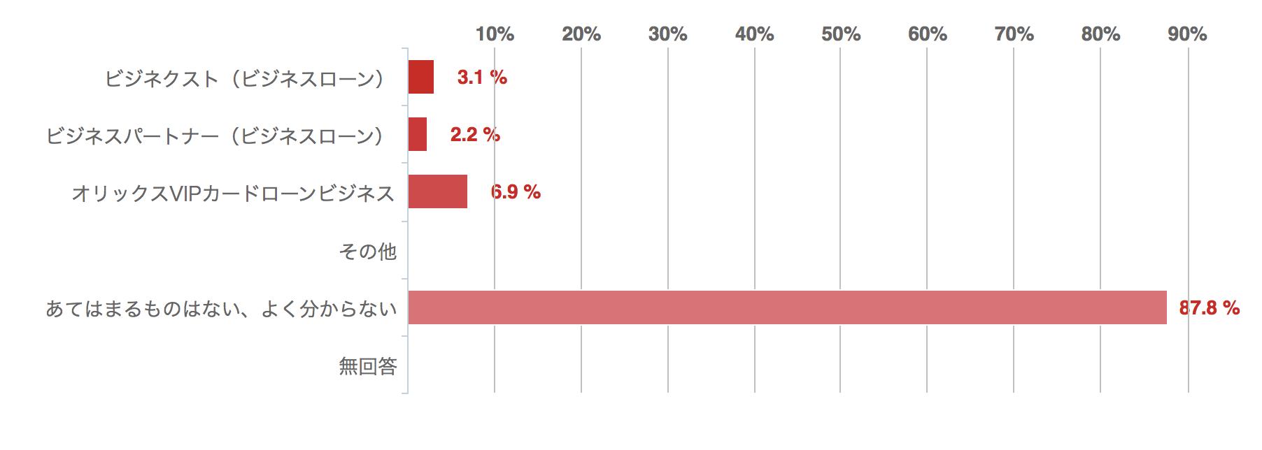 次のビジネスローンのうち、知っているものがあれば教えてください回答グラフ