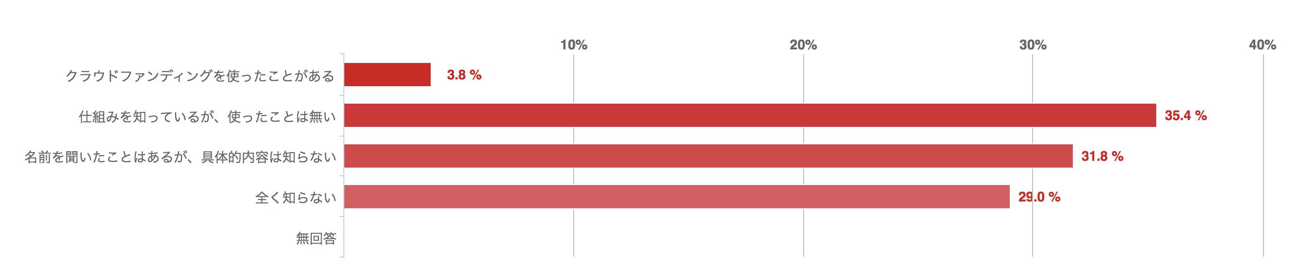 クラウドファンディングを知っているか、回答結果のグラフ
