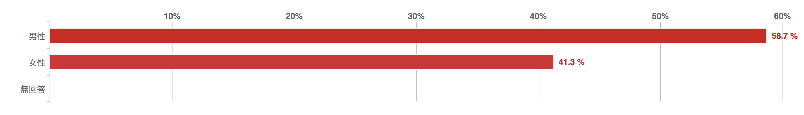 カードローンに関するアンケート回答者の性別グラフ