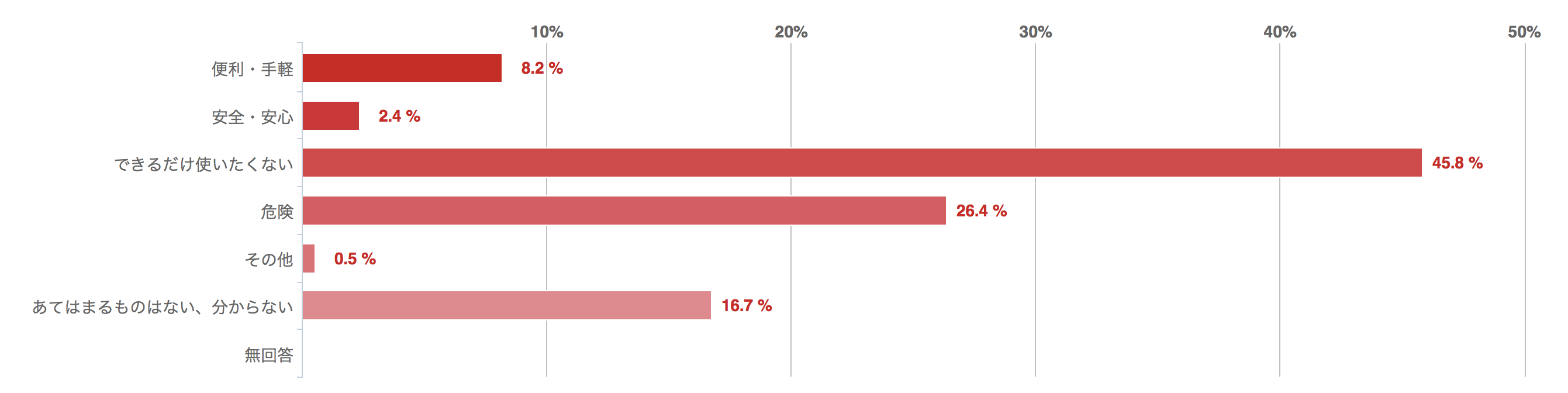 あなたが考える「カードローン」のイメージを選んでください、回答グラフ