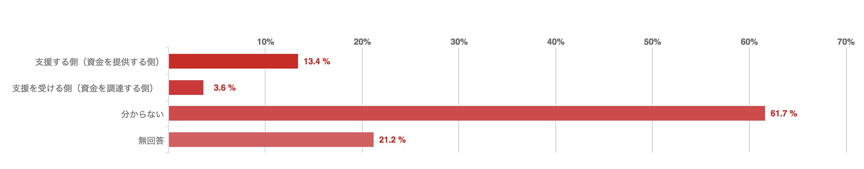 クラウドファンディングで支援するか、支援されるかの棒グラフ
