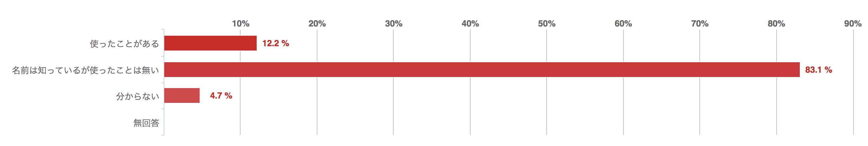 あなたは「カードローン」を使ったことがありますか?回答グラフ