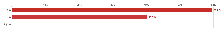 クラウドファンディングに関するアンケート回答者の性別の棒グラフ