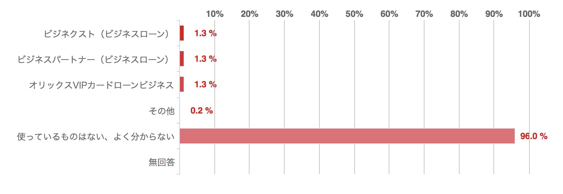 現在使用中のビジネスローンがあれば教えてください、回答グラフ