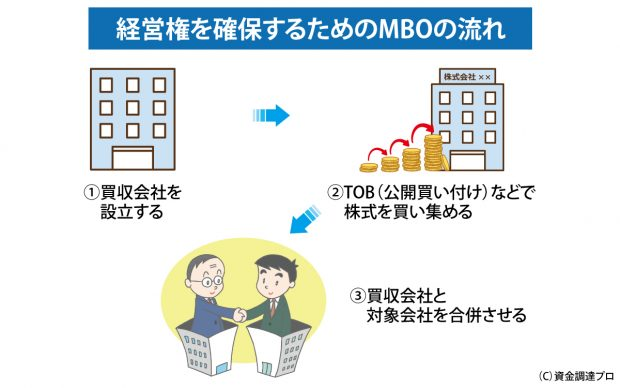 経営権を確保するためのMBOの流れ