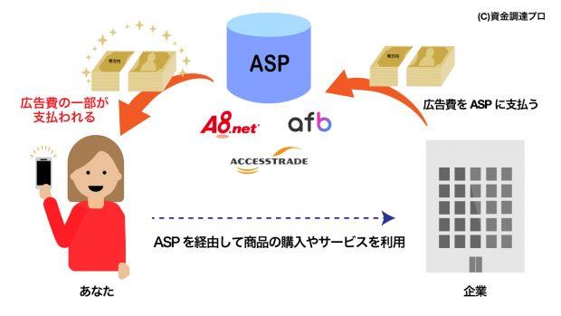 A8.net、afb、アクセストレードを用いてセルフバックアフィリエイトで稼ぐ女性