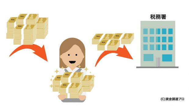 女性が税務署に所得税を支払う説明