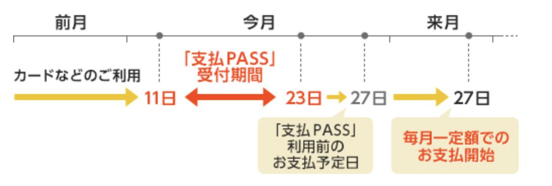 支払PASS(オリコカード)