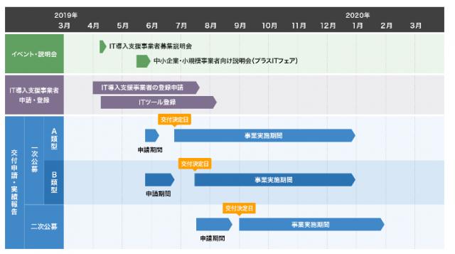 IT導入補助金、2019年(令和元年)の募集要項