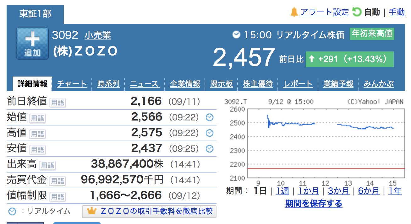 株式会社ZOZOの株価
