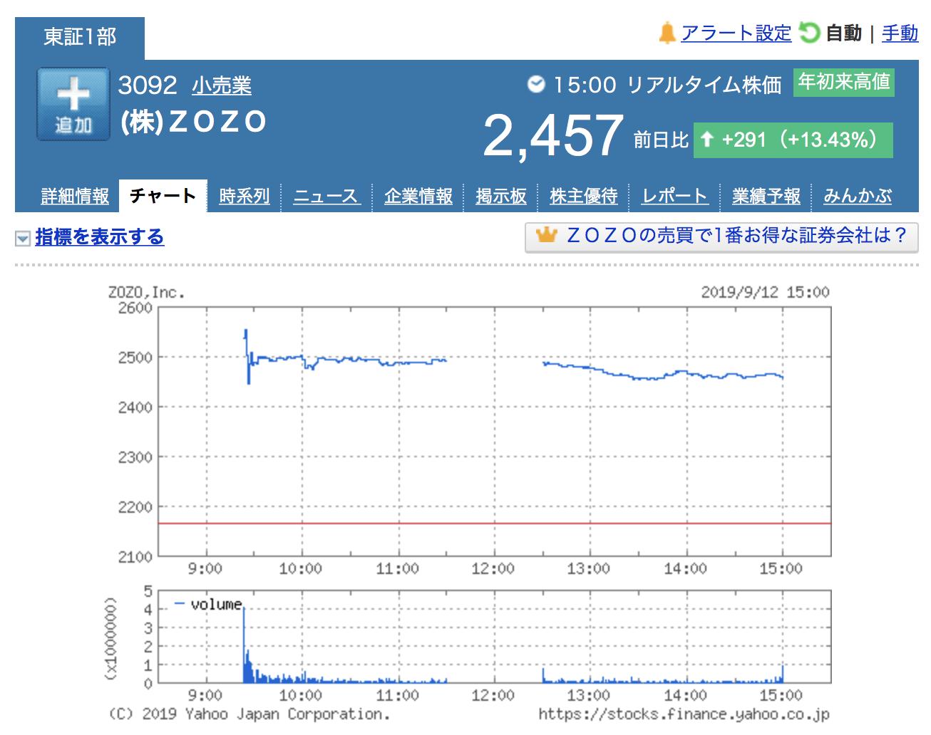 株式会社ZOZOの最新株価