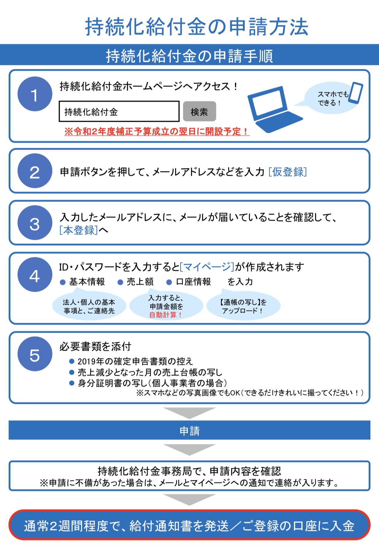 持続化給付金の申請方法