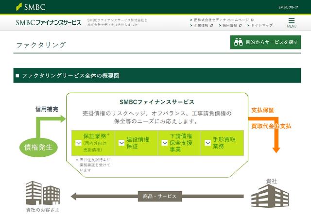SMBCファイナンスサービス