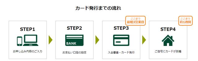 三井住友ビジネスカード for Owners(ゴールドカード)