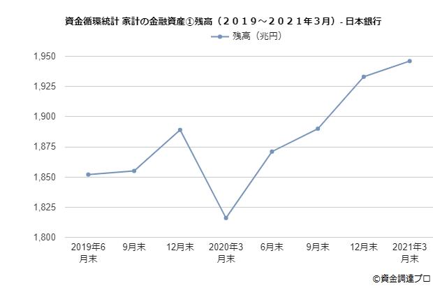 資金循環統計家計の金融資産①残高