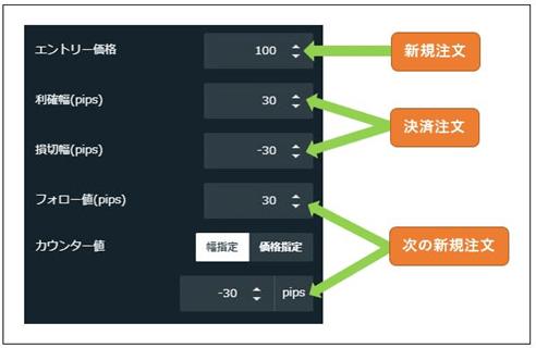 トライオートFX自動取引の設定画面