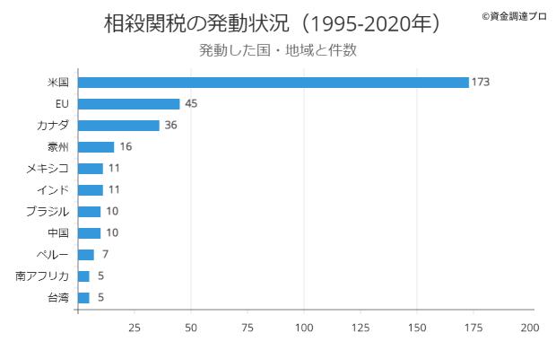 相殺関税 発動した国と件数