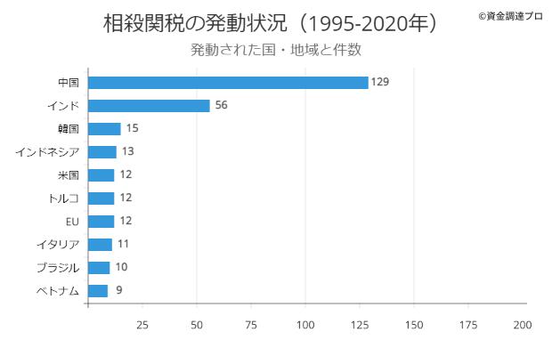 相殺関税 発動された国と件数
