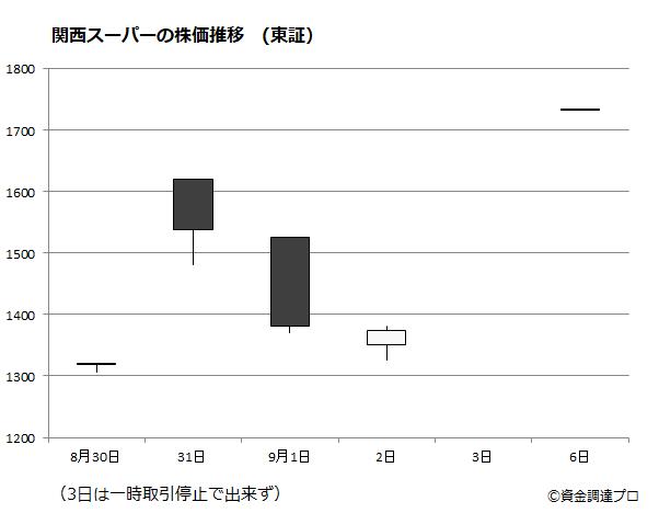 関西スーパーの株価