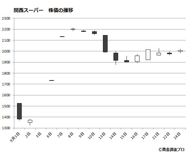 関西スーパーの株価推移